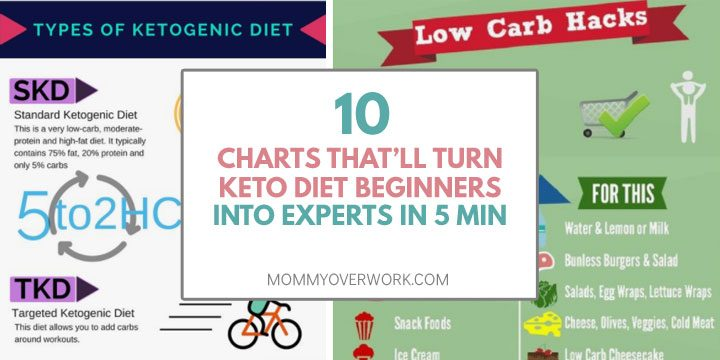 10 charts that will turn keto diet beginners into experts in 5 minutes title box atop types of keto diet and low carb hacks