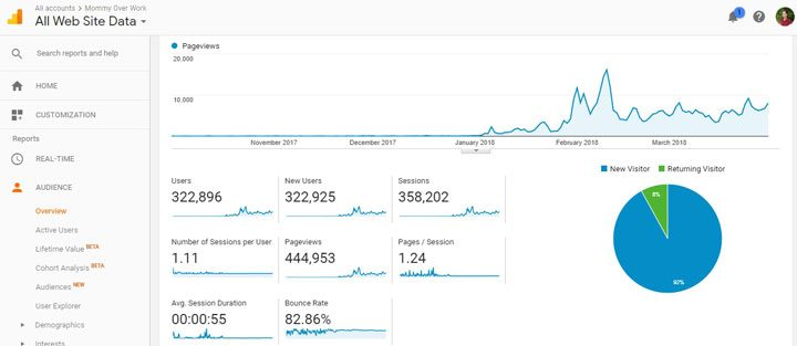 blog income report traffic stats of a new blog via google analytics