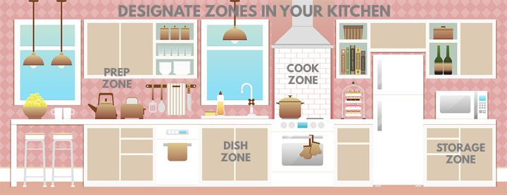 kitchen layout with text to designate zones in kitchen such as prep zone, cook zone, dish zone, storage zone