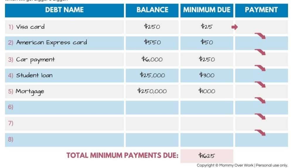 how does debt snowball work worksheet walk through - step 2: write minimum payment for each debt.