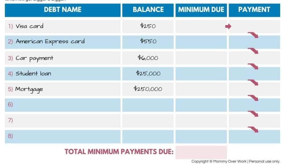 how does debt snowball work worksheet walk through - step 1: write balance of each debt.