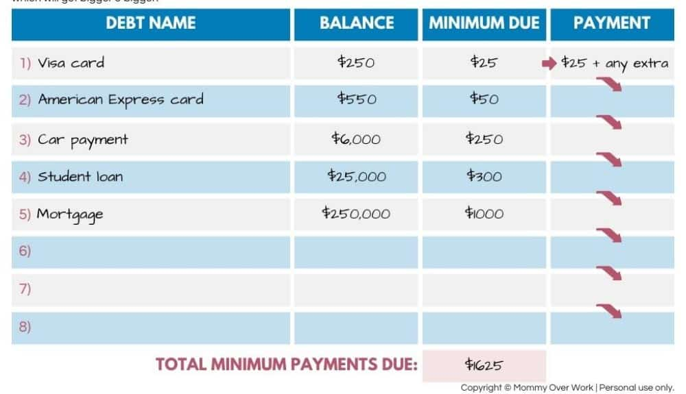 how does debt snowball work worksheet walk through - step 3: use extra funds to pay off minimum debt.