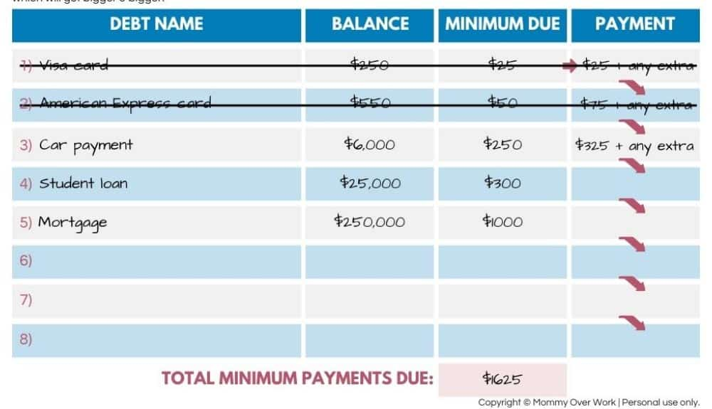 how does debt snowball work worksheet walk through - step 4: after fully pay off each debt, roll extra money to next debt.