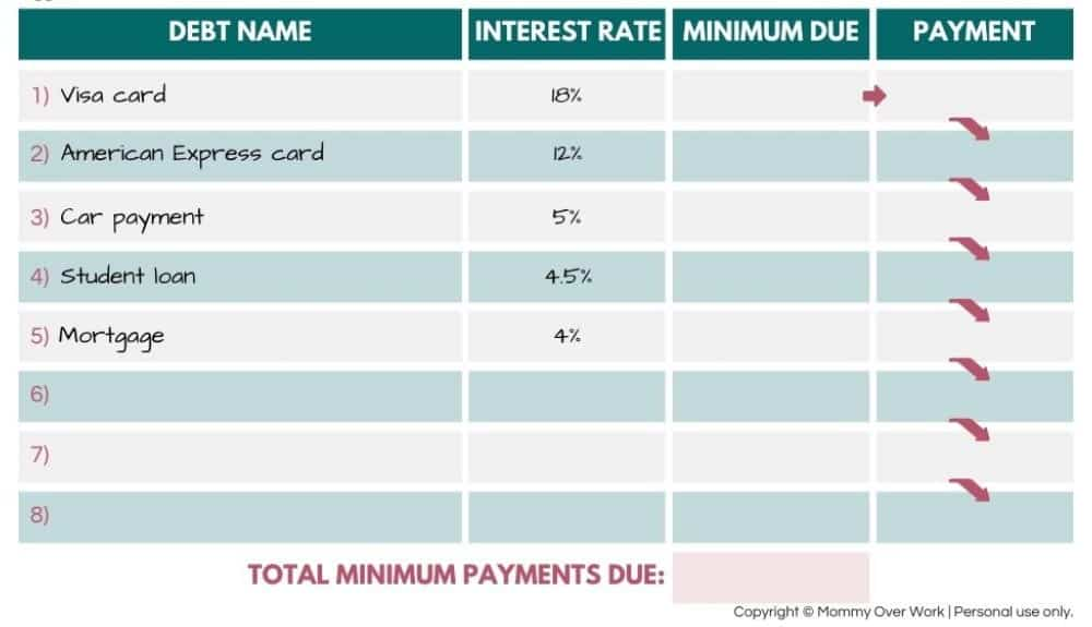 how does debt avalanche work worksheet walk through - step 1: write down each debt and interest rate.