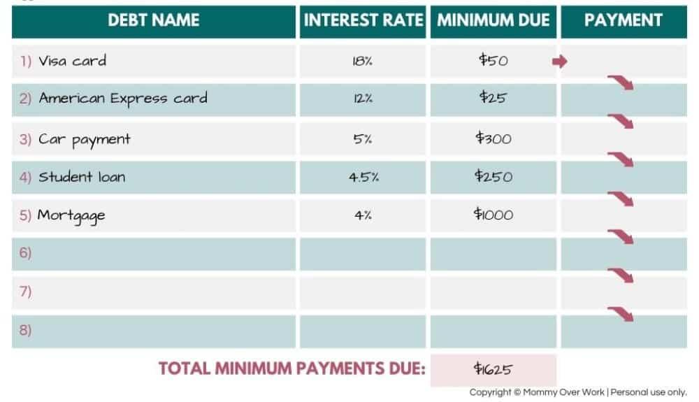 how does debt avalanche work worksheet walk through - step 2: mark minimum amount due for each debt.