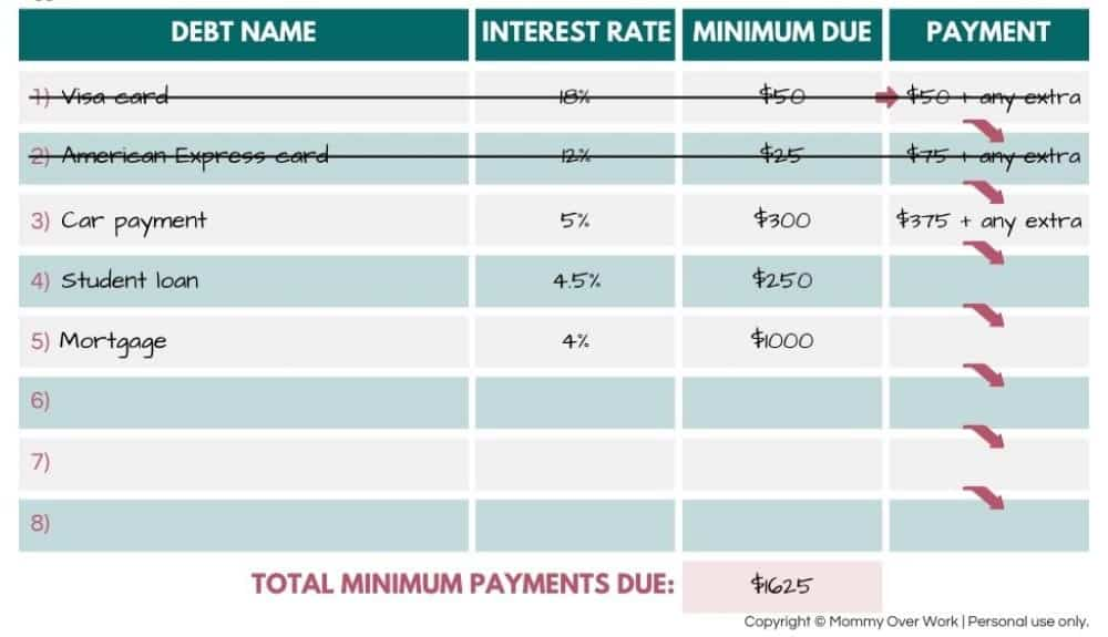 how does debt avalanche work worksheet walk through - step 3: write down how much to pay extra to highest interest debt first.